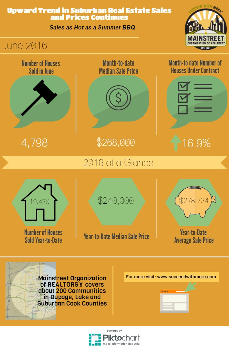 Chicago suburban housing market