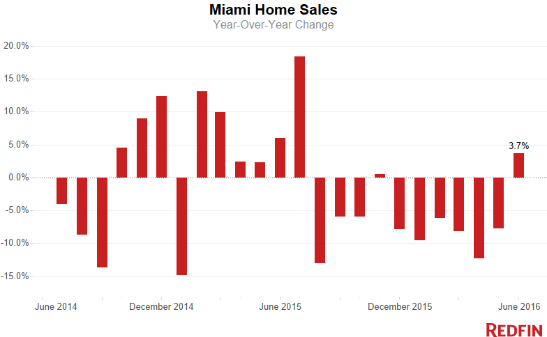 Miami Home Sales