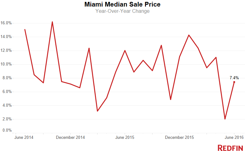 Miami-Median-Sale-Price-10