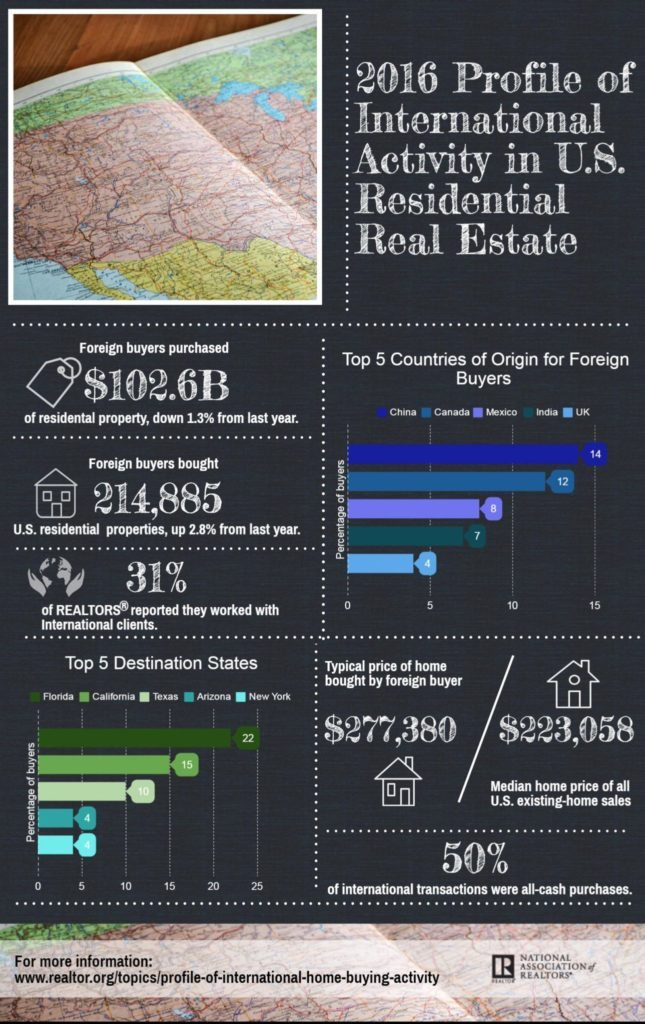 NAR Infographic - 2016 Profile of International Activity in U.S. Residential Real Estate