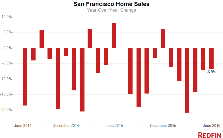 SF-Home-Sales