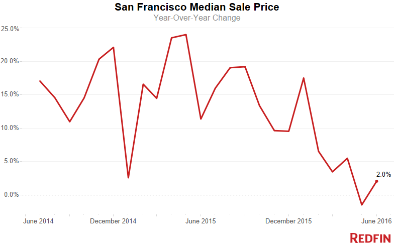 SF-Median-Sale-Price