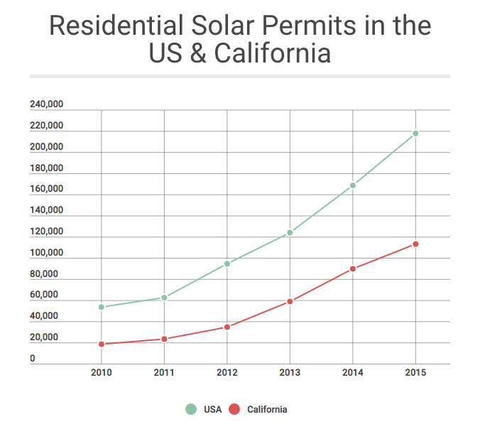 California residential solar activity