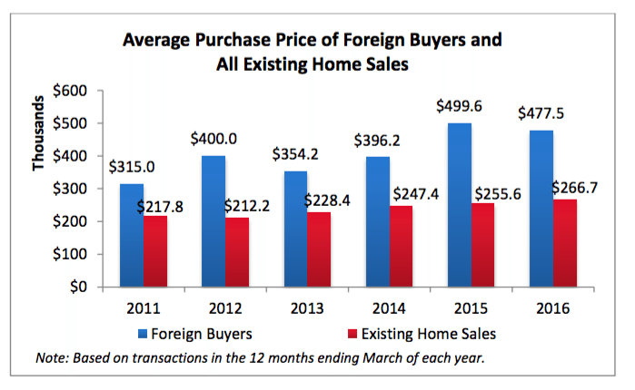 NAR / Profile of International Activity in U.S. Residential Real Estate