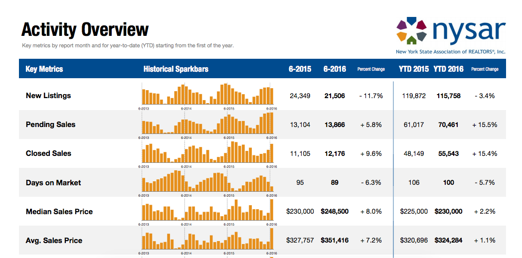 New York home sales