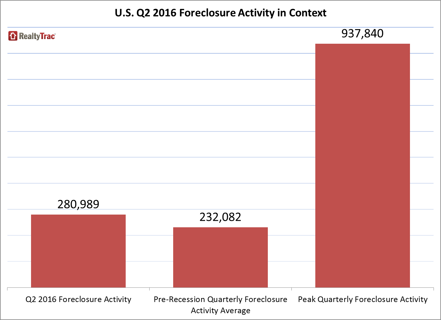 foreclosure filings midyear 2016