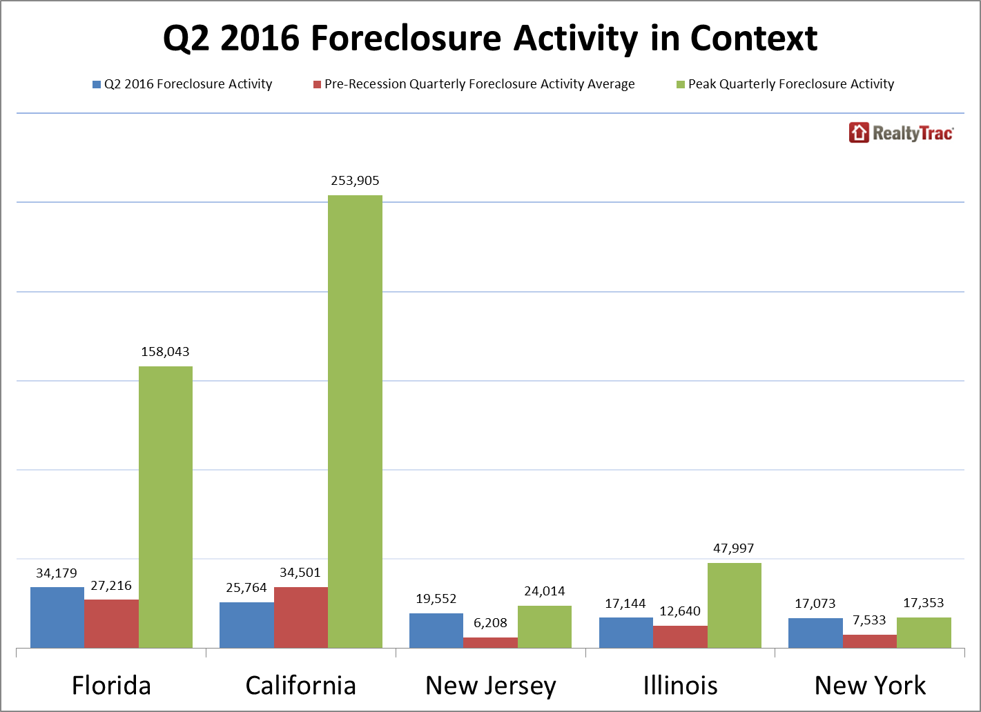 state foreclosure filings midyear 2016