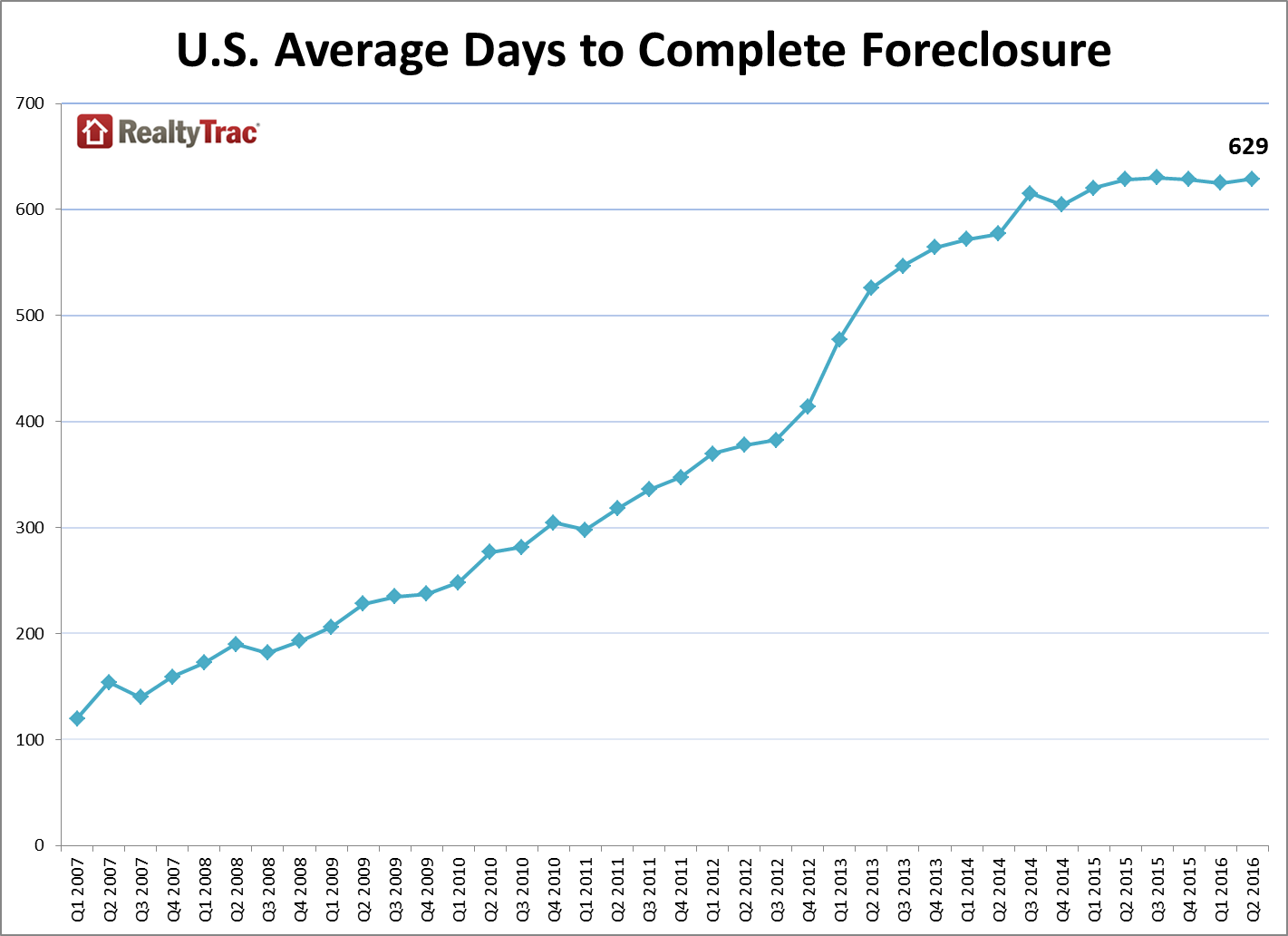 foreclosure filings timeline