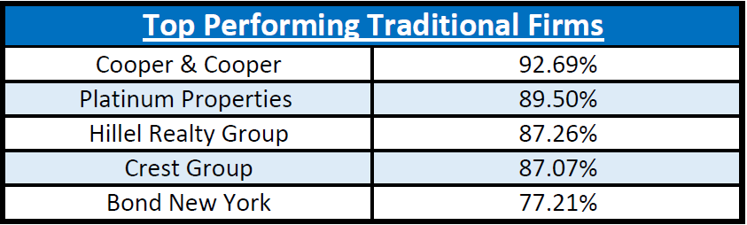 traditional-firms