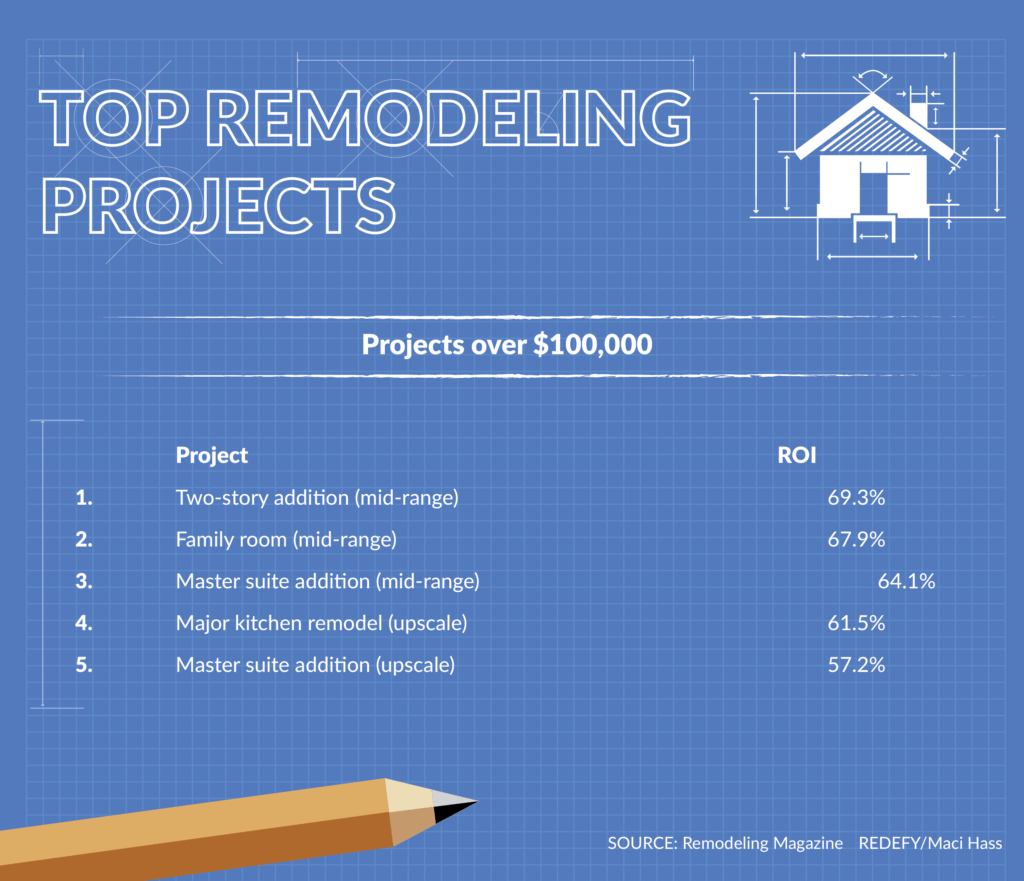 Inman 2016 top remodeling projects by Chris Rediger. Projects over 100K. Graphic: Maci Hass, Redefy Real Estate.