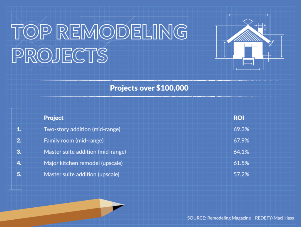 Inman 2016 top remodeling projects by Chris Rediger. Projects 25 to 100K. Graphic: Maci Hass, Redefy Real Estate.