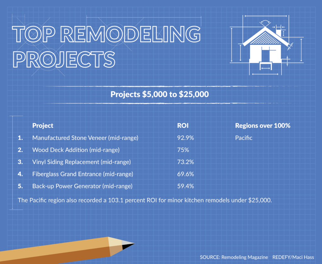 Inman 2016 top remodeling projects by Chris Rediger. Projects 5 to 25K. Graphic: Maci Hass, Redefy Real Estate.