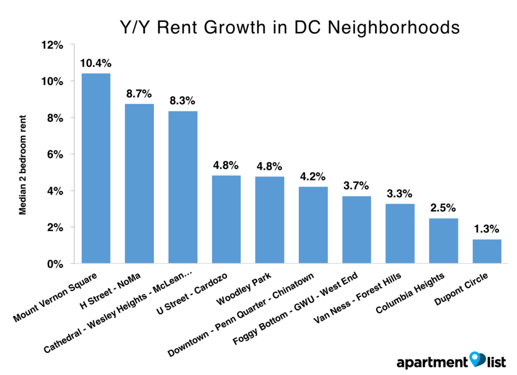 August 2016 DC Growth
