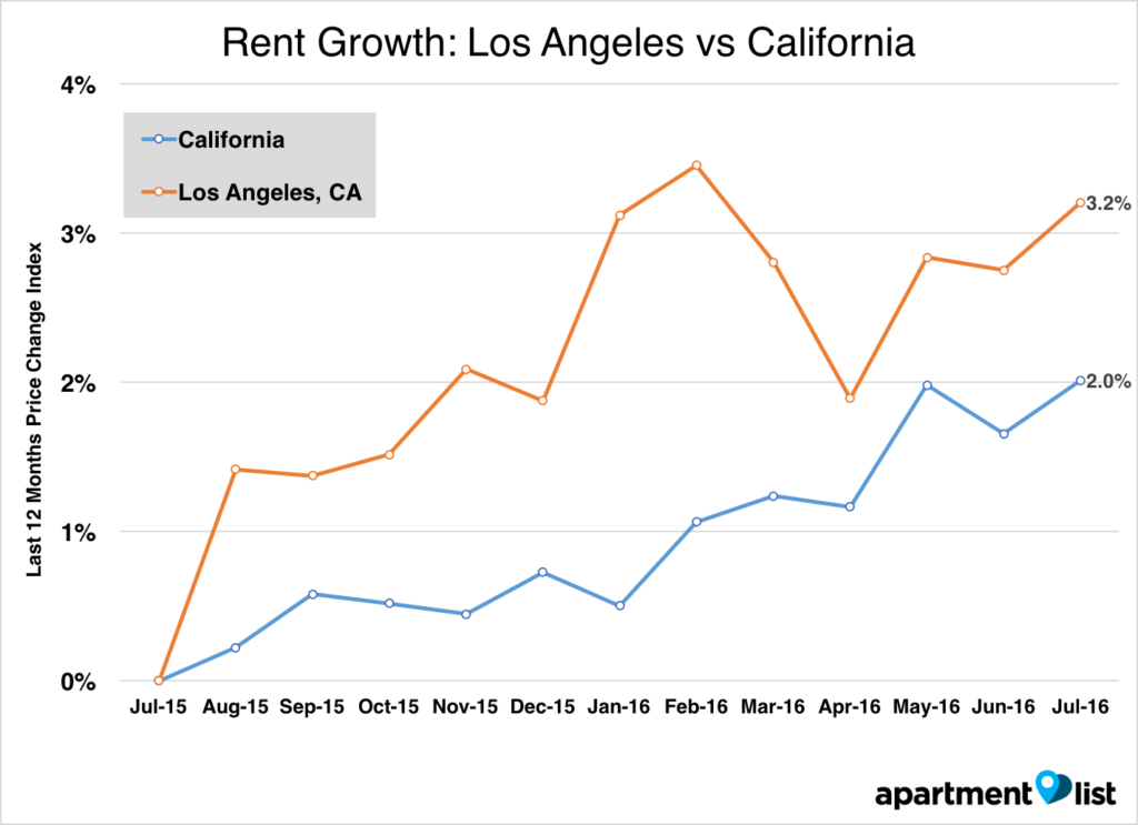 los angeles rent in july