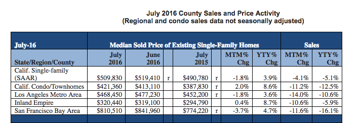 median home price california july 2016 affordability