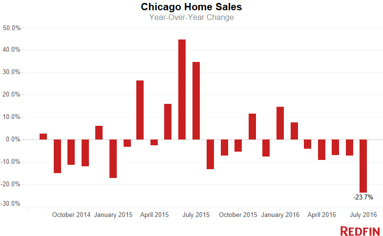 Chicago housing market