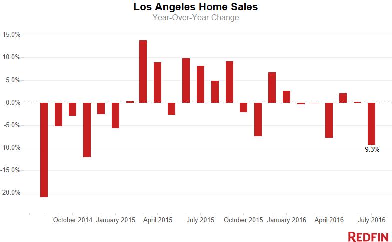LA-Home-Sales-5-1