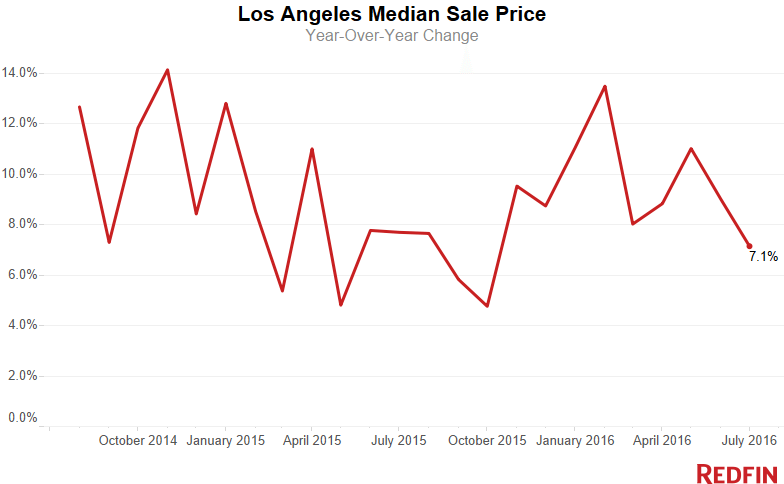 LA-Median-Sale-Price-8