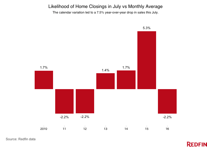 Likelihood-of-Home-Closings-in-July-vs-Monthly-Average