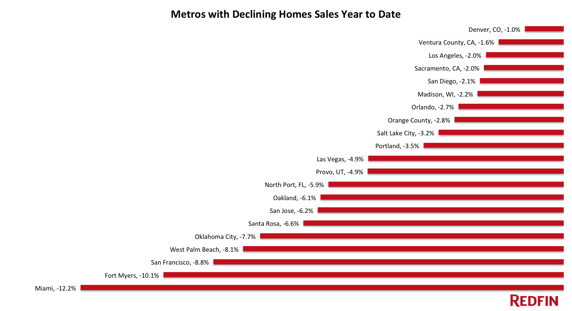 US home sales