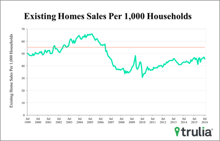 "Trulia's chief economist Ralph McLaughlin also weighed in on NAR's report: ""Comparing yesterday's stellar new home sales numbers with today's existing home sales tells an important tale of two housing markets. Homebuilders continue to thrive on healthy demand while homebuyers remain stifled by anemic inventory."""
