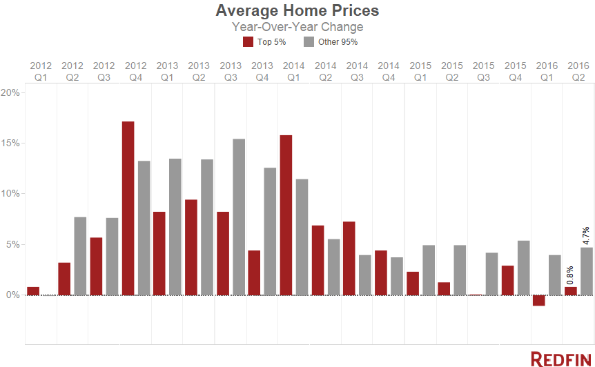 Q2-2016-Luxury-Home-Prices_Redfin