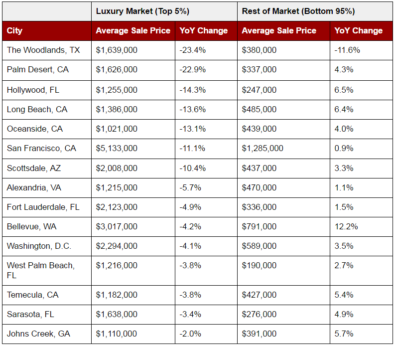 Q2-2016-Luxury-Real-Estate-Losers