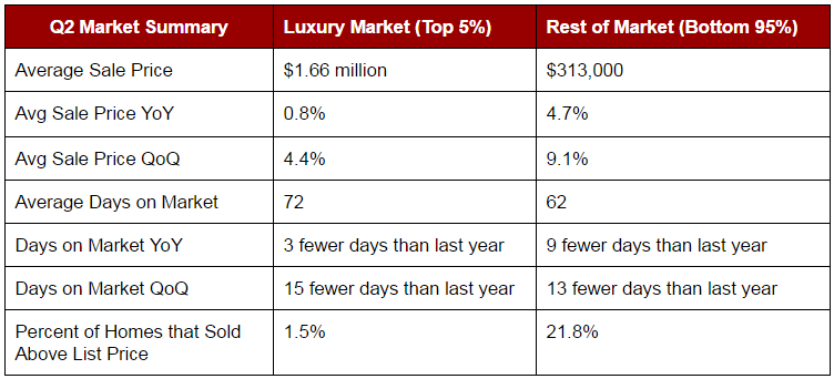 Q2-2016-Luxury-Real-Estate-Summary