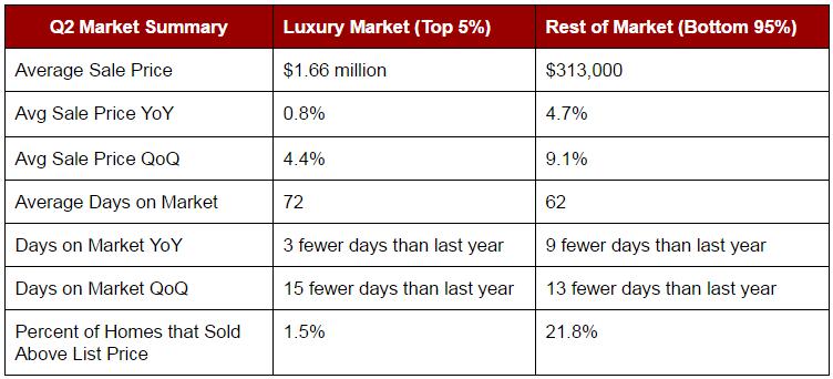 Q2-2016-Luxury-Real-Estate-Summary