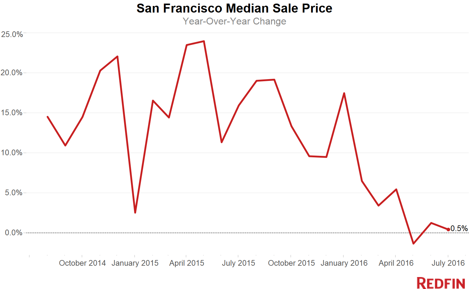 SF-Median-Sale-Price-16July