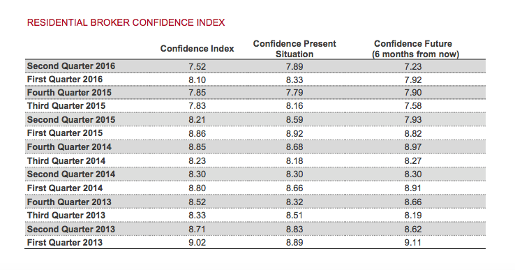 REBNY new york broker confidence index
