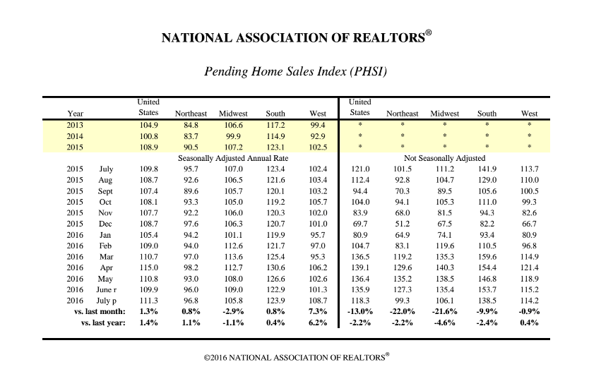 Source: National Association of Realtors