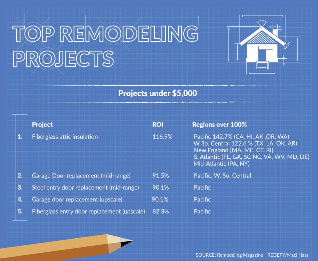 Inman 2016 top remodeling projects by Chris Rediger. Projects under $5,000. Graphic: Maci Hass, Redefy Real Estate.