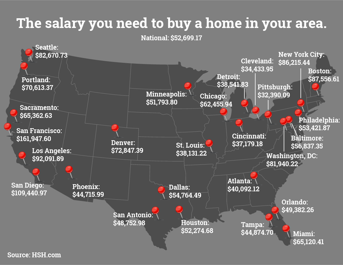 homebuyer salary requirements with mortgage rates