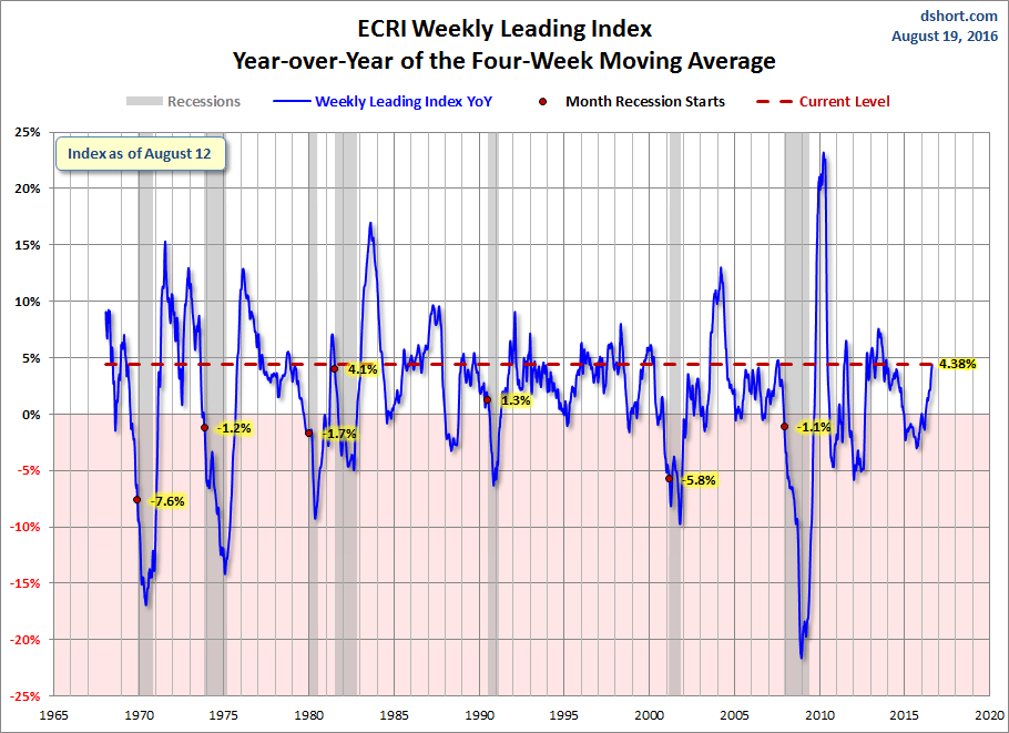 The ECRI may be distorted by the record-setting stock market, but at minimum confirms the Atlanta view.