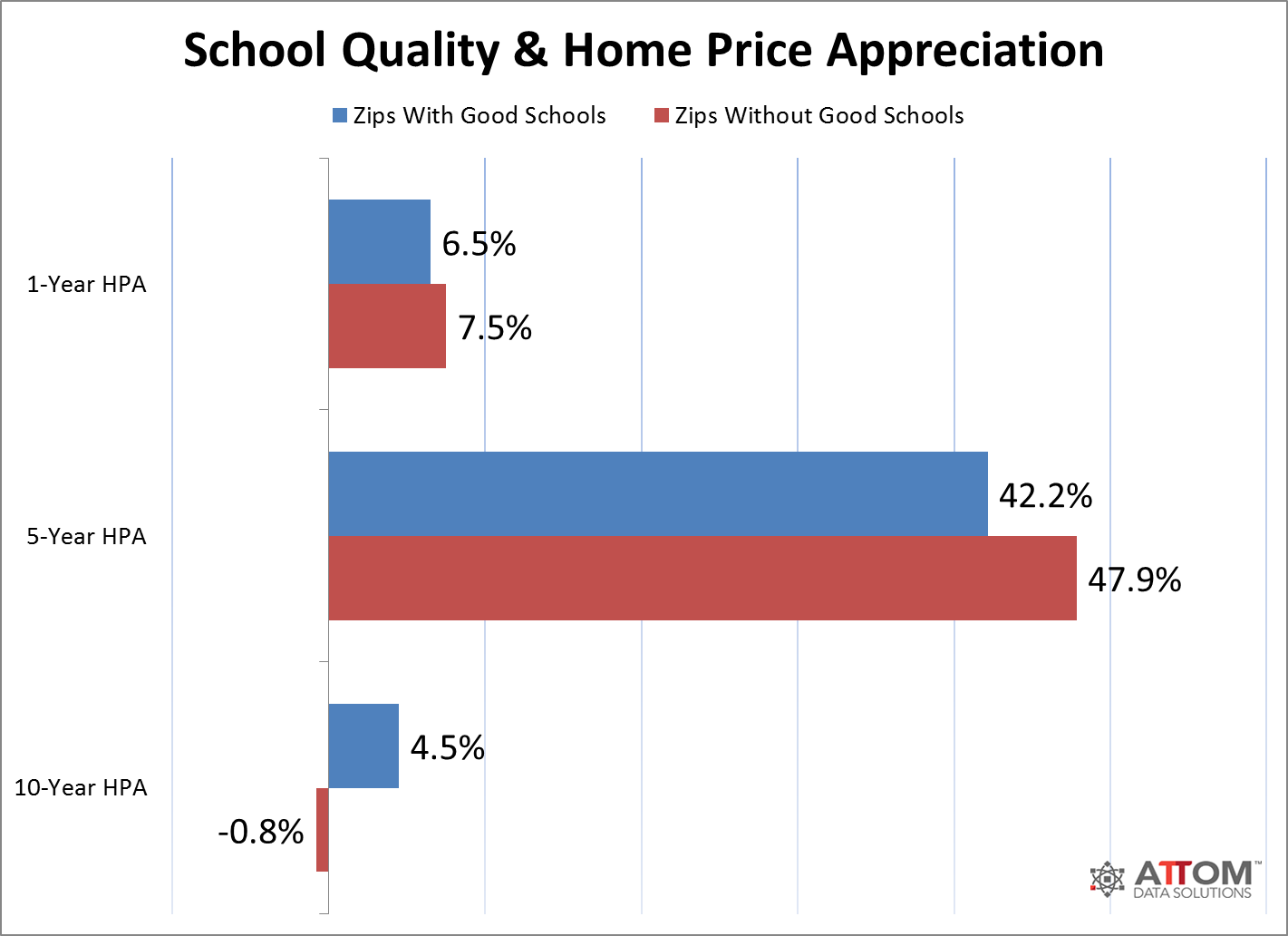 good schools home value appreciation