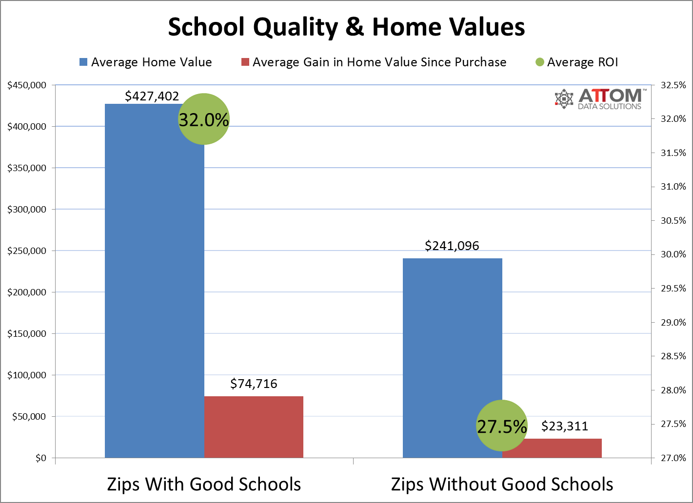 good schools and home values
