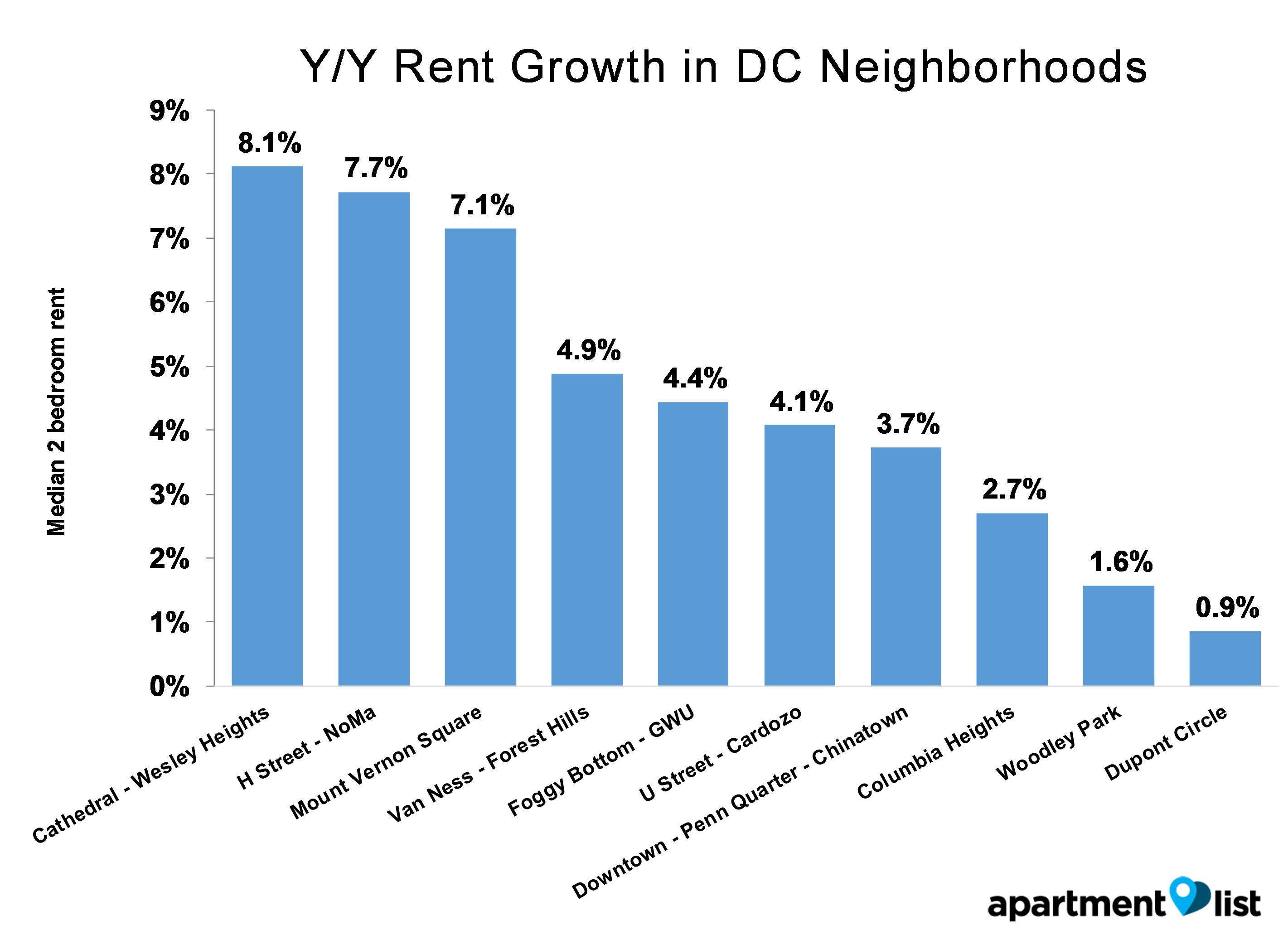 160819 September rent report v3_DC neighborhood YY_042