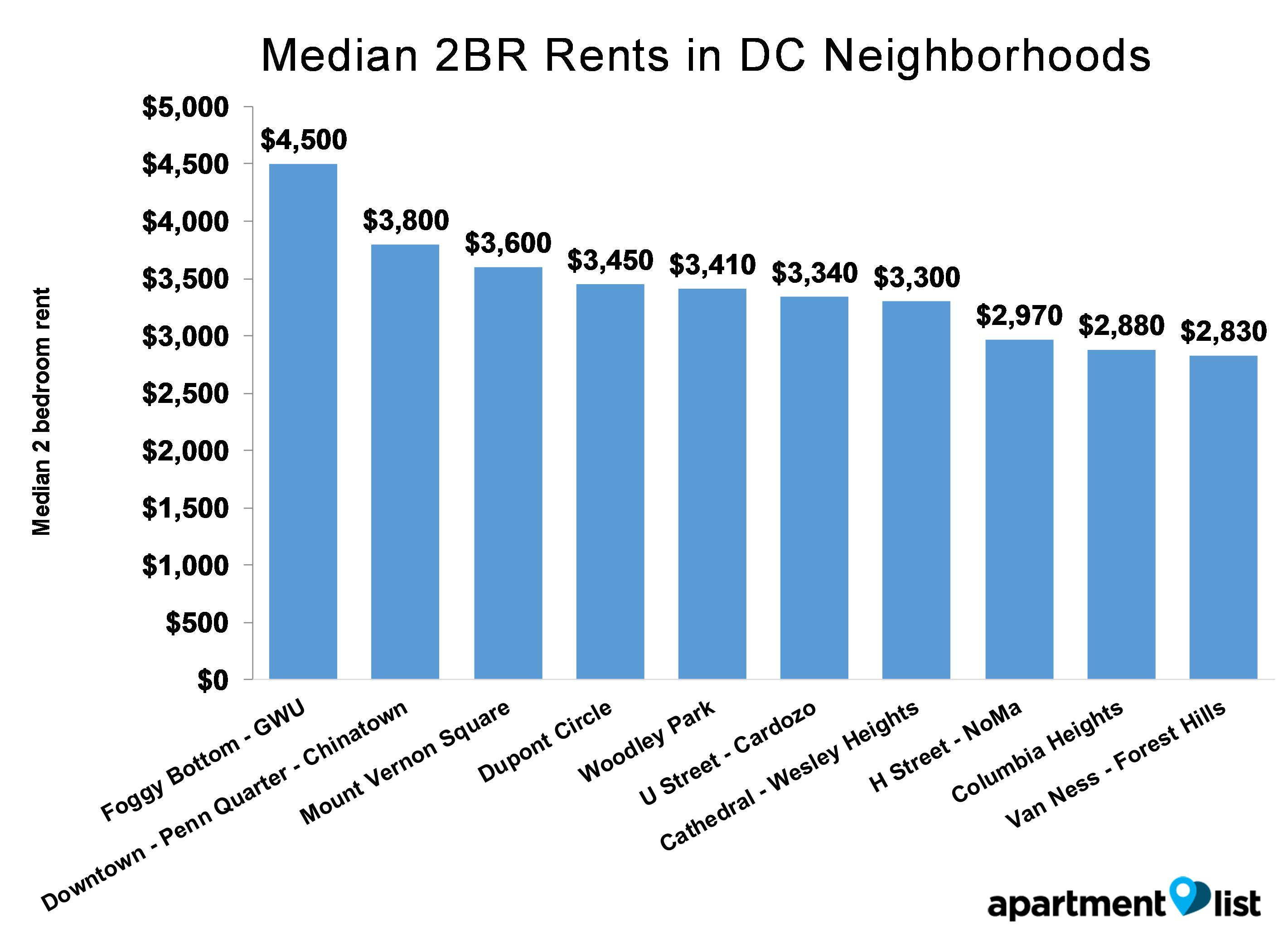 160819 September rent report v3_DC neighborhood rent_043