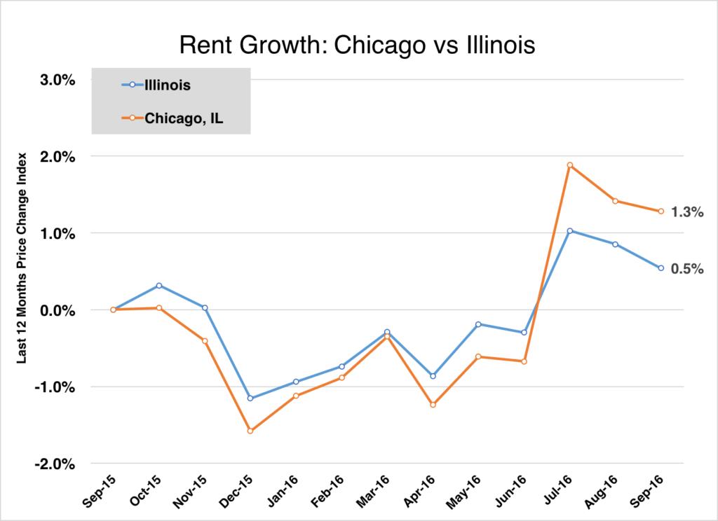 chicago-line