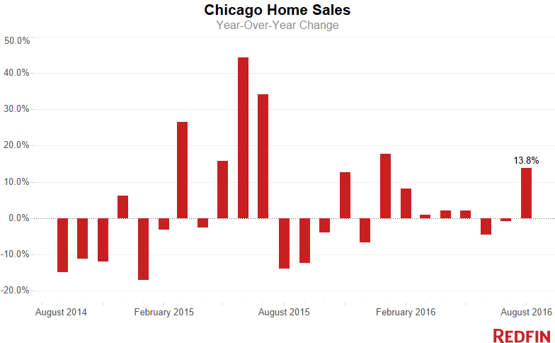 chicago housing sales