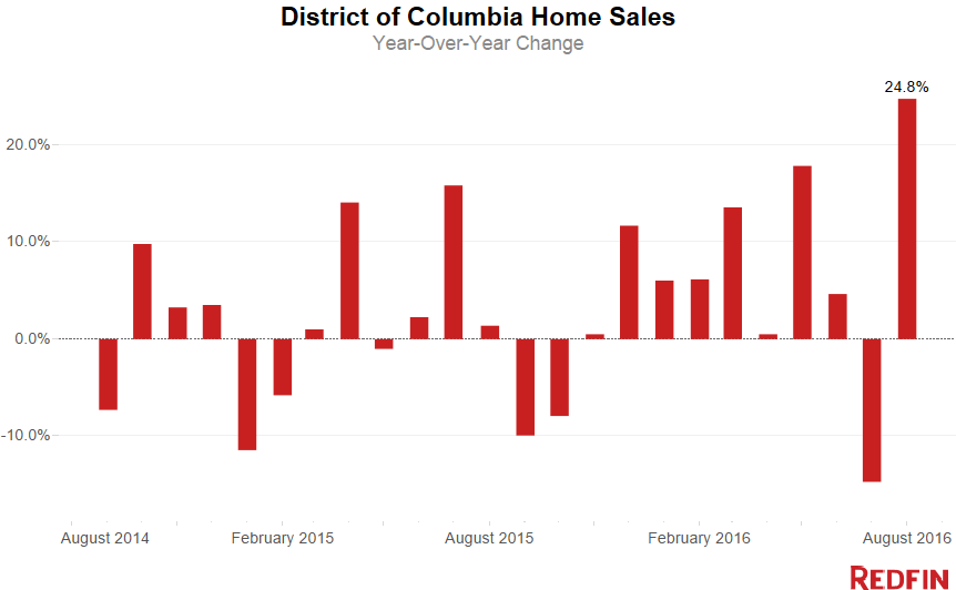 dc-home-sales