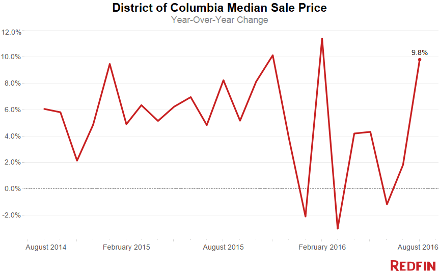 DC Home prices
