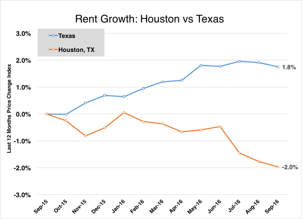 houston rent