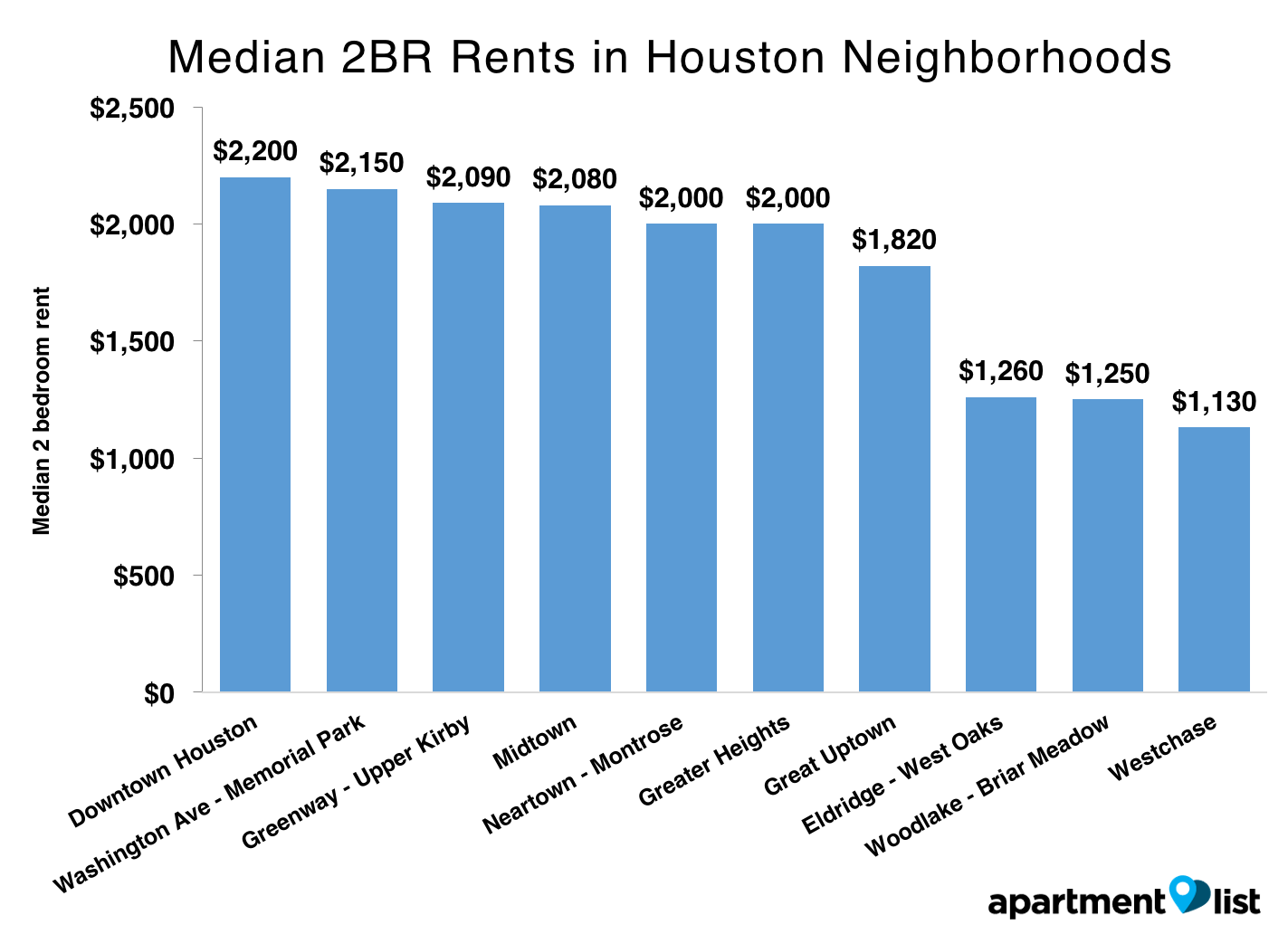 Houston rent in neighborhoods