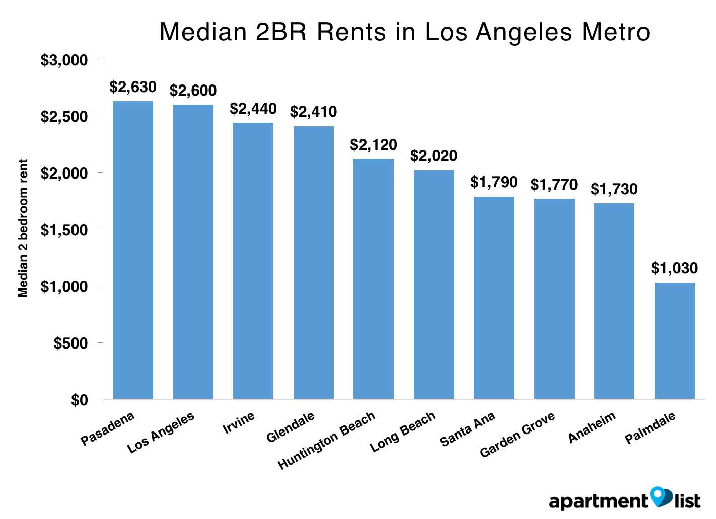 metro Los Angeles rent growth