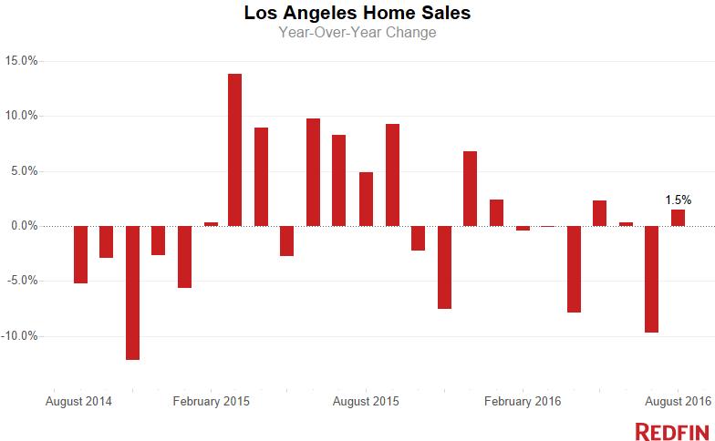 la-home-sales-6-1