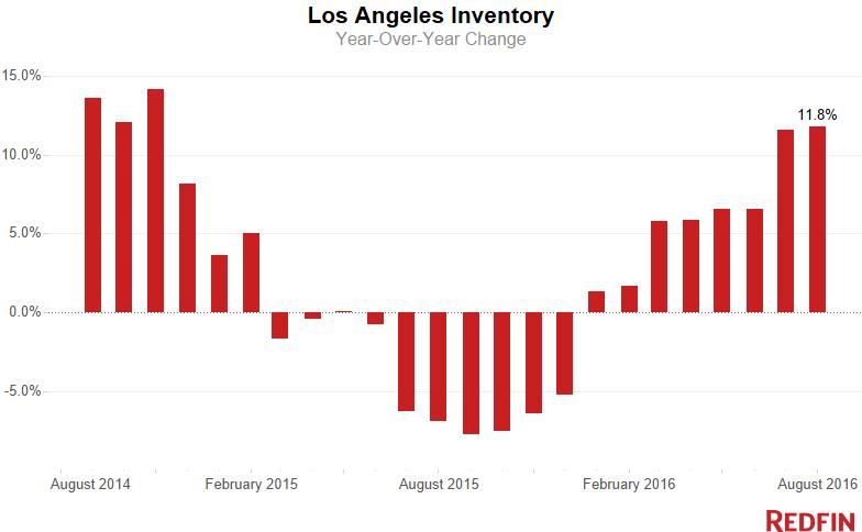 la-inventory-4