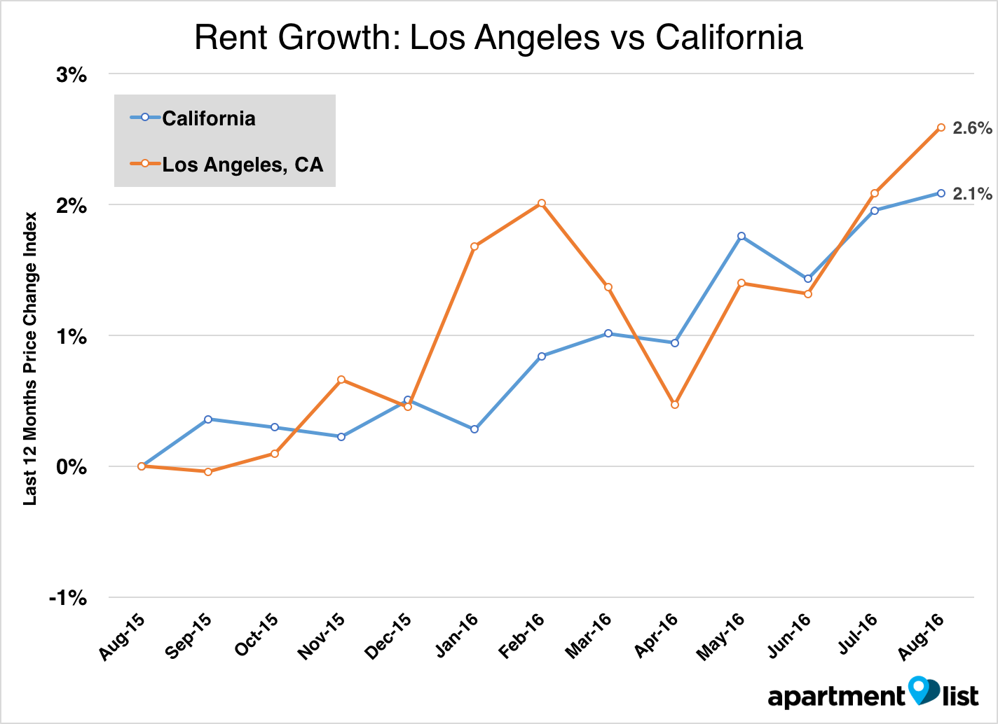 Los Angeles rent growth