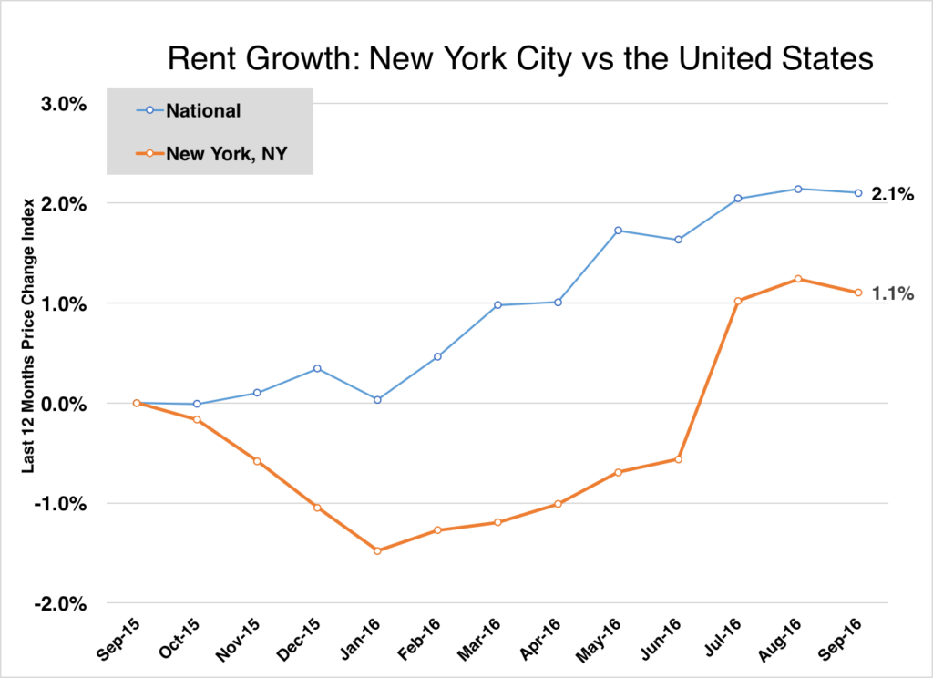 nyc rent vs national